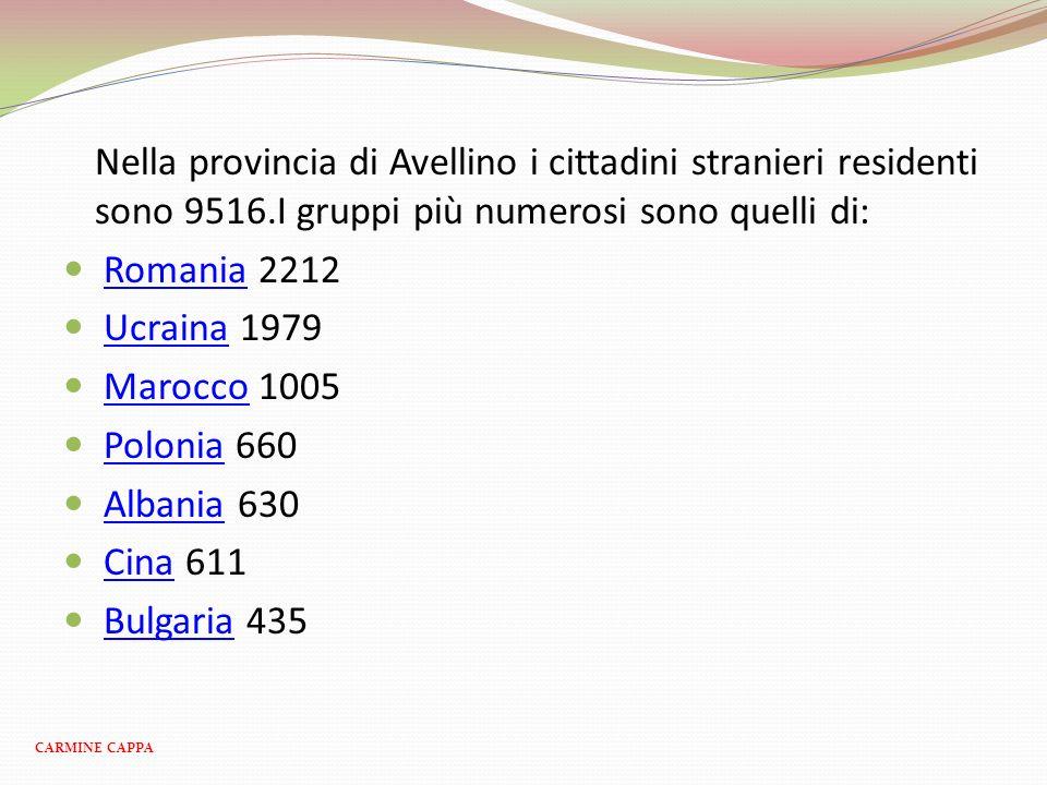 Nella provincia di Avellino i cittadini stranieri residenti sono 9516.I gruppi più numerosi sono quelli di: Romania 2212Romania Ucraina 1979Ucraina Ma