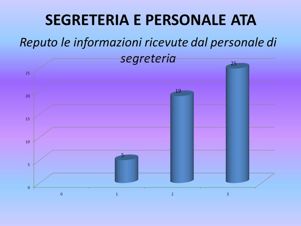 SEGRETERIA E PERSONALE ATA Reputo le informazioni ricevute dal personale di segreteria