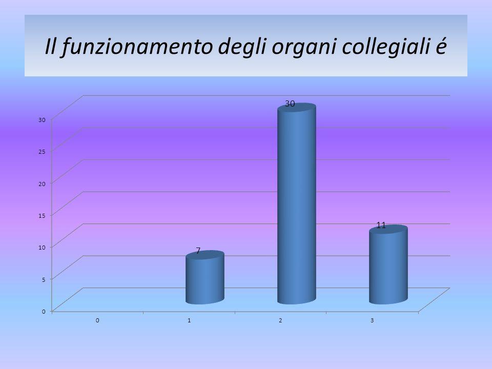 Il funzionamento degli organi collegiali é