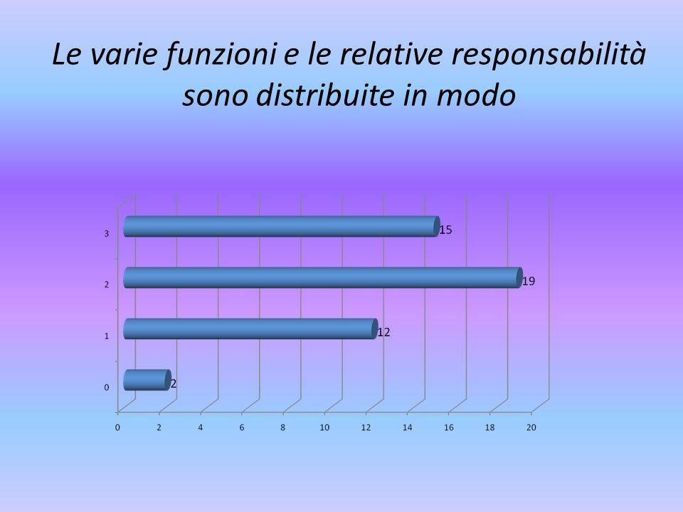 Le varie funzioni e le relative responsabilità sono distribuite in modo
