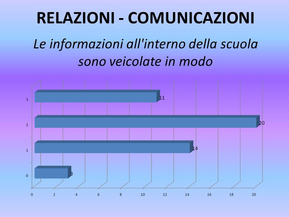 RELAZIONI - COMUNICAZIONI Le informazioni all'interno della scuola sono veicolate in modo