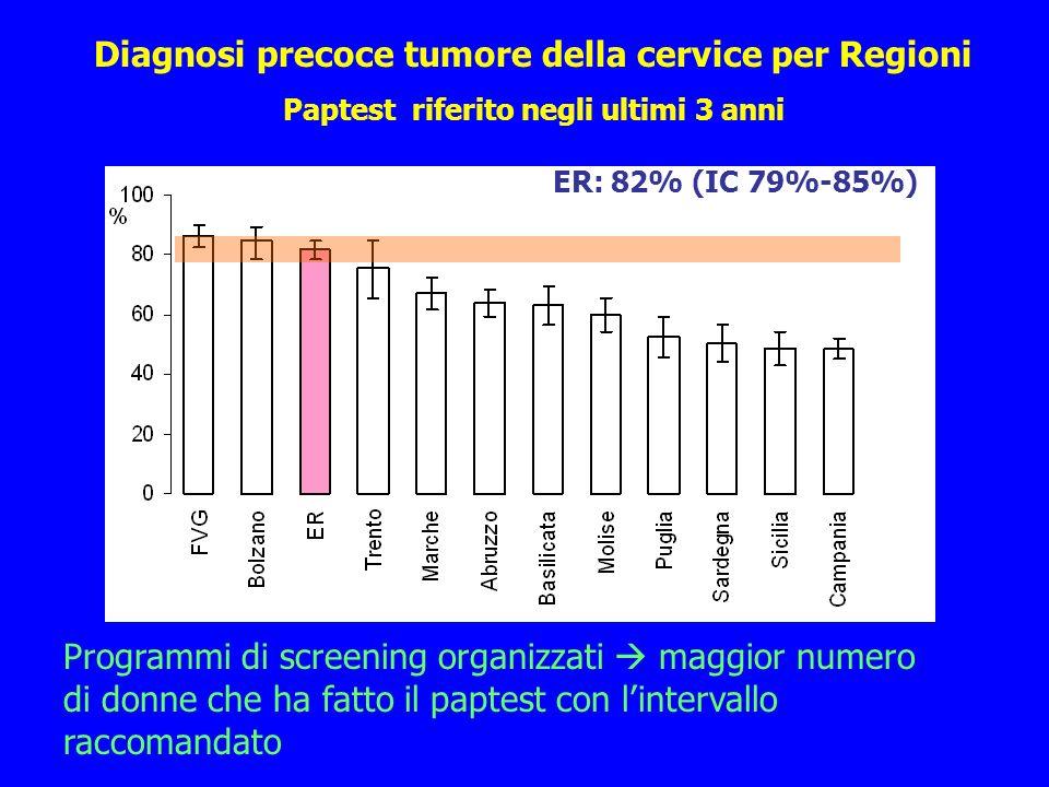 Programmi di screening organizzati maggior numero di donne che ha fatto il paptest con lintervallo raccomandato ER: 82% (IC 79%-85%) Diagnosi precoce