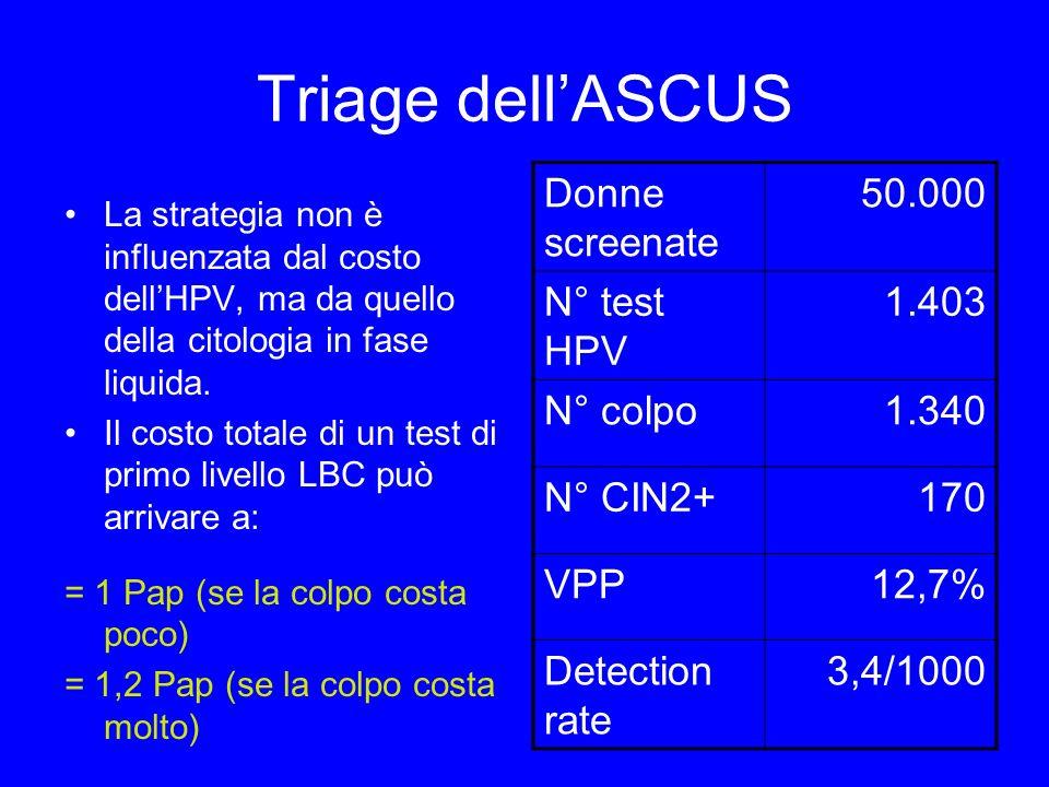 Triage dellASCUS La strategia non è influenzata dal costo dellHPV, ma da quello della citologia in fase liquida. Il costo totale di un test di primo l