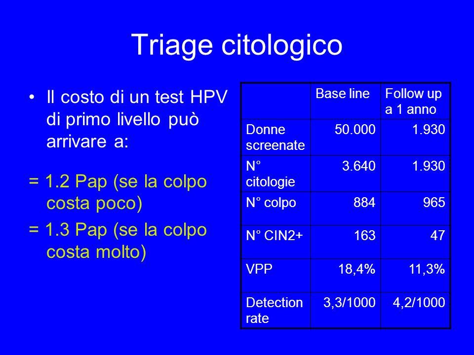 Triage citologico Il costo di un test HPV di primo livello può arrivare a: = 1.2 Pap (se la colpo costa poco) = 1.3 Pap (se la colpo costa molto) Base