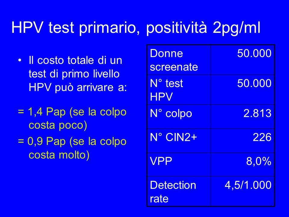 HPV test primario, positività 2pg/ml Il costo totale di un test di primo livello HPV può arrivare a: = 1,4 Pap (se la colpo costa poco) = 0,9 Pap (se