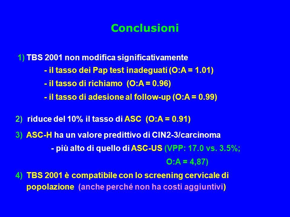 Conclusioni 1)TBS 2001 non modifica significativamente - il tasso dei Pap test inadeguati (O:A = 1.01) - il tasso di richiamo (O:A = 0.96) - il tasso