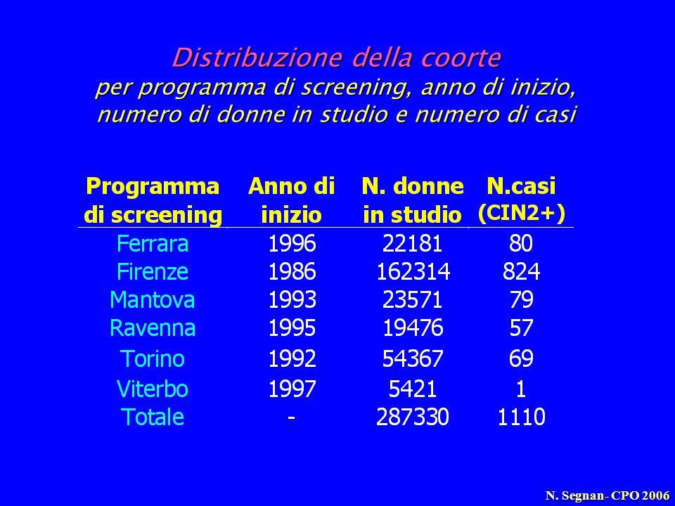 Distribuzione della coorte per programma di screening, anno di inizio, numero di donne in studio e numero di casi N. Segnan- CPO 2006