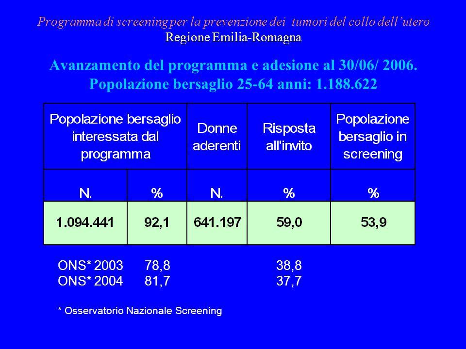 Programma di screening per la prevenzione dei tumori del collo dellutero Regione Emilia-Romagna Avanzamento del programma e adesione al 30/06/ 2006. P