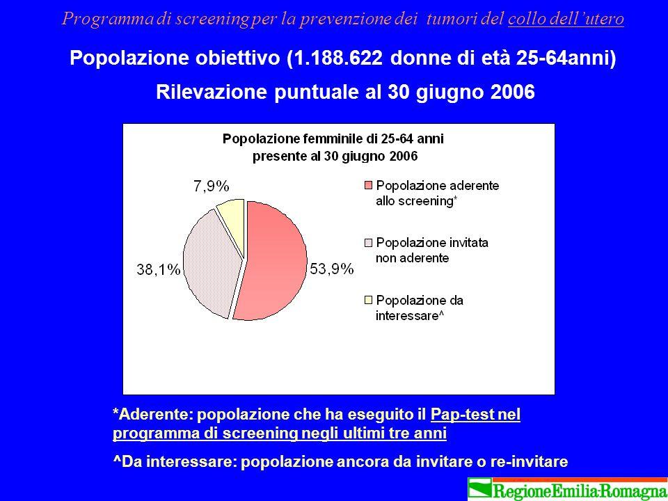 Programma di screening per la prevenzione dei tumori del collo dellutero Popolazione obiettivo (1.188.622 donne di età 25-64anni) Rilevazione puntuale