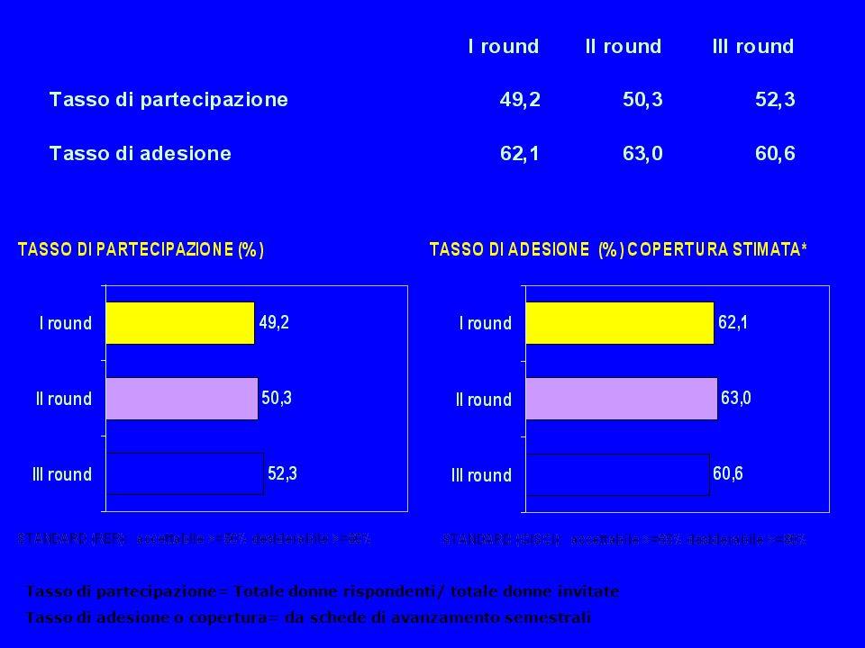 Lesioni identificate dallattivazione dello screening al 31/12/2004 Lesioni precancerose 6.096 Carcinomi 453 circa 40% sono microinvasivi 2.434 tumori prevenuti (grazie a identificazione di lesioni pre-cancerose) Programma di screening per la prevenzione dei tumori del collo dellutero