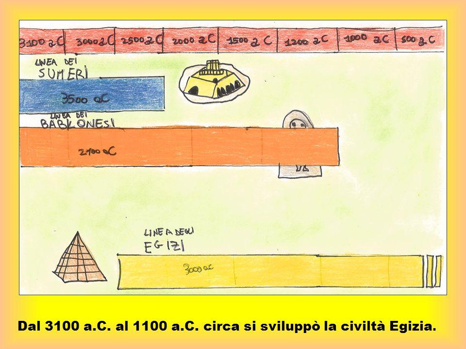 Dal 3100 a.C. al 1100 a.C. circa si sviluppò la civiltà Egizia.