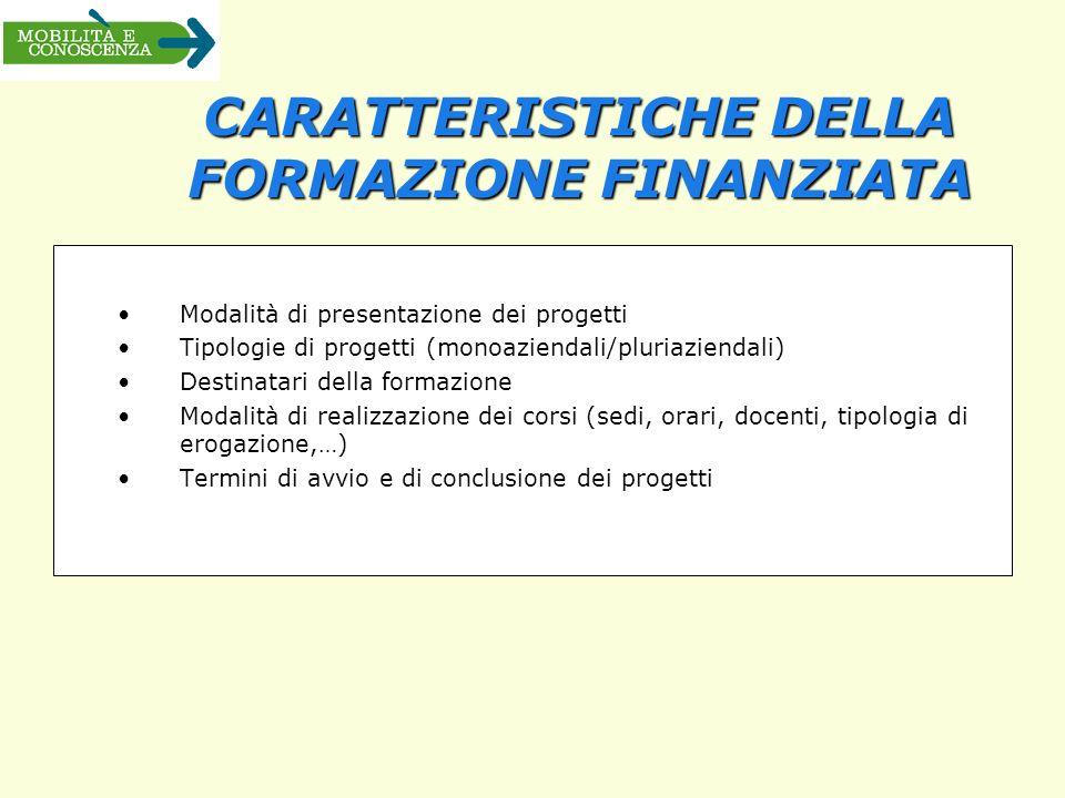 CARATTERISTICHE DELLA FORMAZIONE FINANZIATA Modalità di presentazione dei progetti Tipologie di progetti (monoaziendali/pluriaziendali) Destinatari de