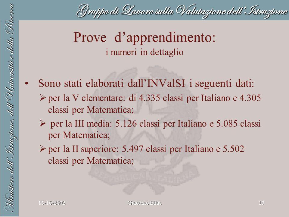Gruppo di Lavoro sulla Valutazione dellIstruzione Ministero dellIstruzione, dellUniversità e della Ricerca 15-10-2002Giacomo Elias15 Prove dapprendimento: i numeri in dettaglio Sono stati elaborati dallINValSI i seguenti dati: per la V elementare: di 4.335 classi per Italiano e 4.305 classi per Matematica; per la III media: 5.126 classi per Italiano e 5.085 classi per Matematica; per la II superiore: 5.497 classi per Italiano e 5.502 classi per Matematica;