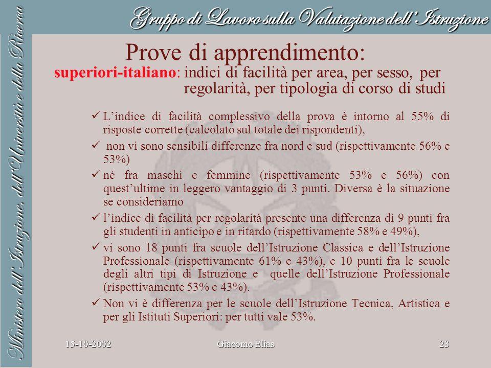 Gruppo di Lavoro sulla Valutazione dellIstruzione Ministero dellIstruzione, dellUniversità e della Ricerca 15-10-2002Giacomo Elias23 Prove di apprendimento: superiori-italiano: indici di facilità per area, per sesso, per regolarità, per tipologia di corso di studi Lindice di facilità complessivo della prova è intorno al 55% di risposte corrette (calcolato sul totale dei rispondenti), non vi sono sensibili differenze fra nord e sud (rispettivamente 56% e 53%) né fra maschi e femmine (rispettivamente 53% e 56%) con questultime in leggero vantaggio di 3 punti.