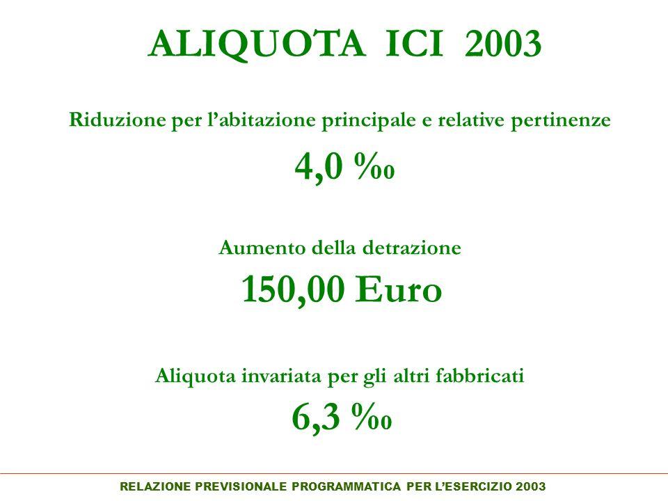RELAZIONE PREVISIONALE PROGRAMMATICA PER LESERCIZIO 2003 ALIQUOTA ICI 2003 Riduzione per labitazione principale e relative pertinenze 4,0 150,00 Euro Aumento della detrazione Aliquota invariata per gli altri fabbricati 6,3