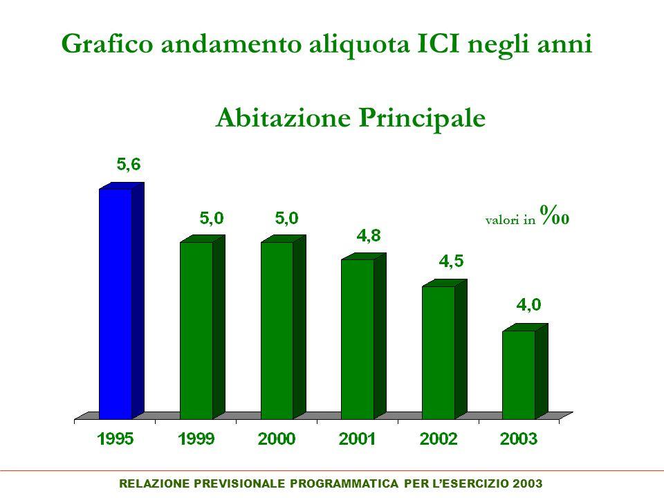 RELAZIONE PREVISIONALE PROGRAMMATICA PER LESERCIZIO 2003 Grafico andamento aliquota ICI negli anni Abitazione Principale valori in