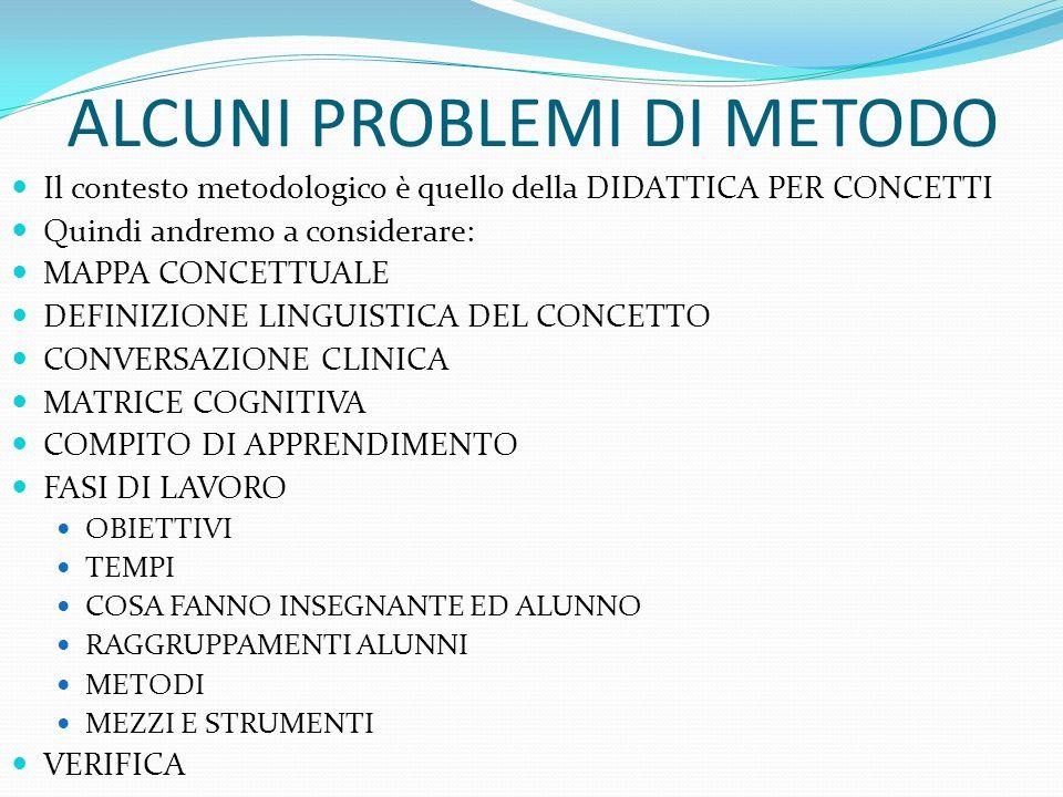ALCUNI PROBLEMI DI METODO Il contesto metodologico è quello della DIDATTICA PER CONCETTI Quindi andremo a considerare: MAPPA CONCETTUALE DEFINIZIONE L