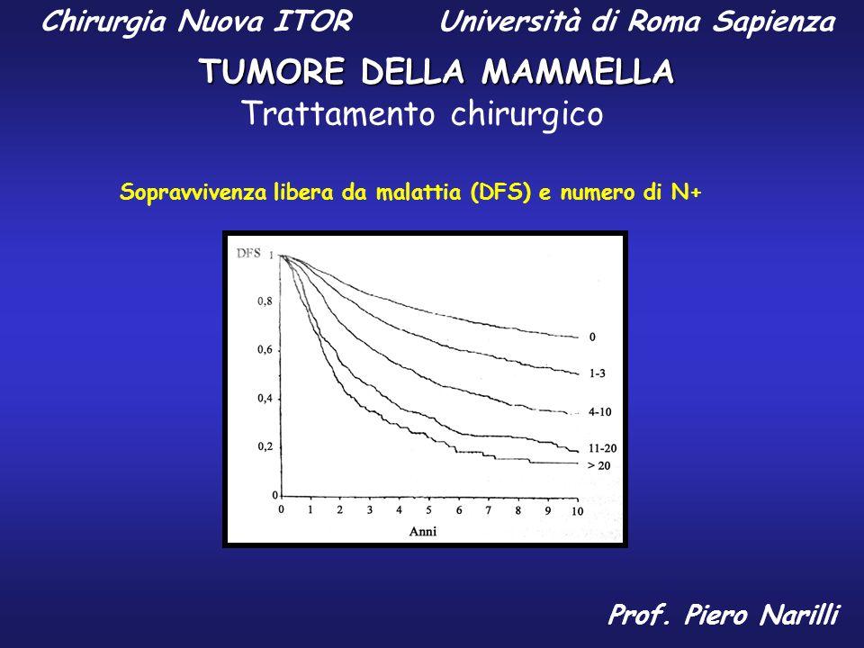 Chirurgia Nuova ITOR Università di Roma Sapienza TUMORE DELLA MAMMELLA Prof. Piero Narilli Sopravvivenza libera da malattia (DFS) e numero di N+ Tratt