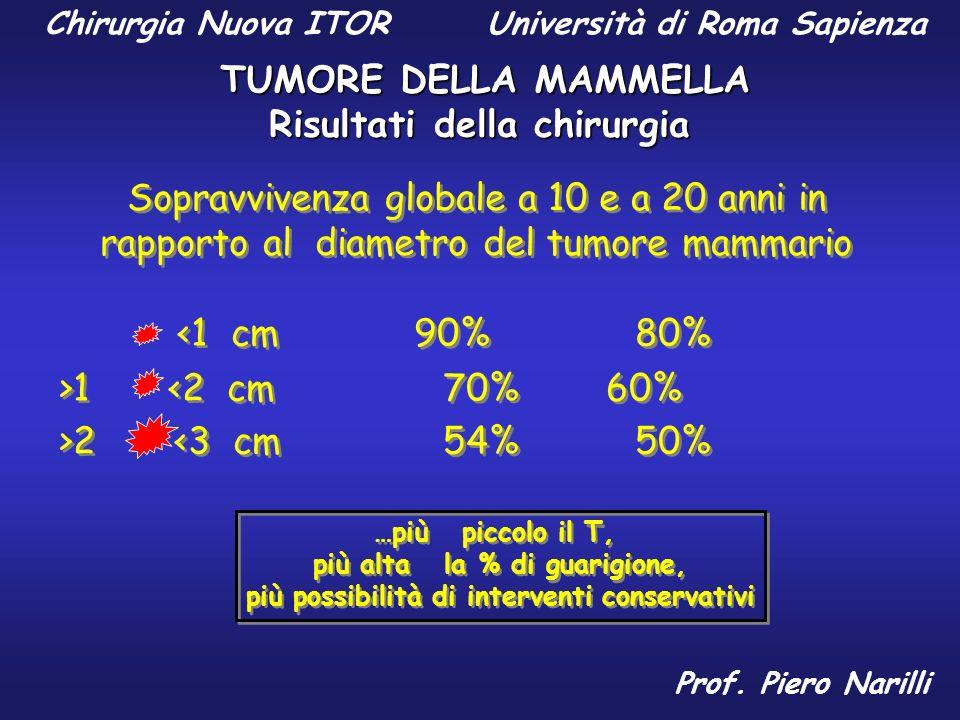 Risultati della chirurgia Sopravvivenza globale a 10 e a 20 anni in rapporto al diametro del tumore mammario <1 cm 90%80% >1 <2 cm 70% 60% >2 <3 cm 54