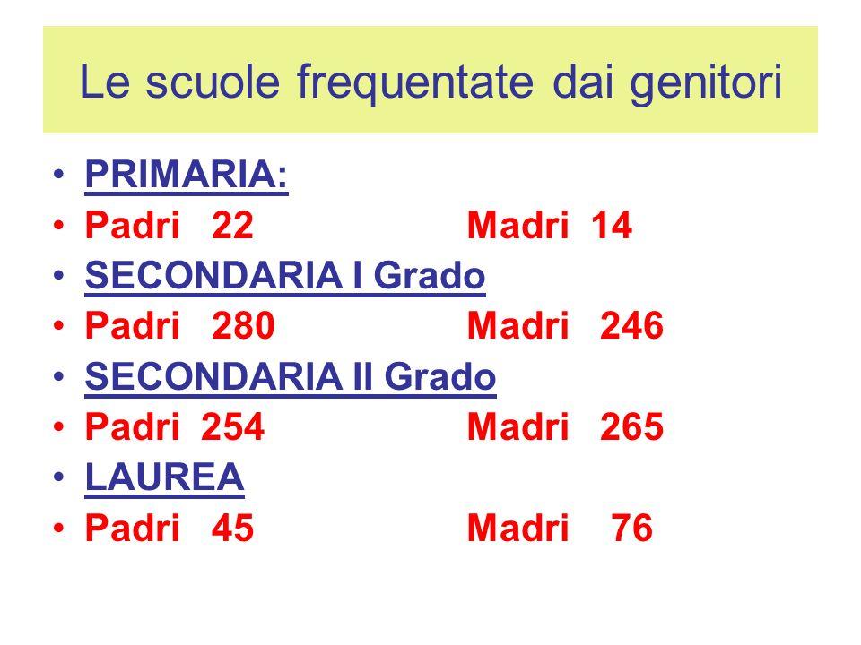 Le scuole frequentate dai genitori PRIMARIA: Padri 22 Madri 14 SECONDARIA I Grado Padri 280 Madri 246 SECONDARIA II Grado Padri 254 Madri 265 LAUREA Padri 45 Madri 76