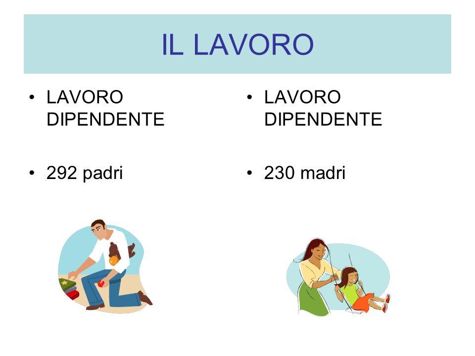 IL LAVORO LAVORO DIPENDENTE 292 padri LAVORO DIPENDENTE 230 madri