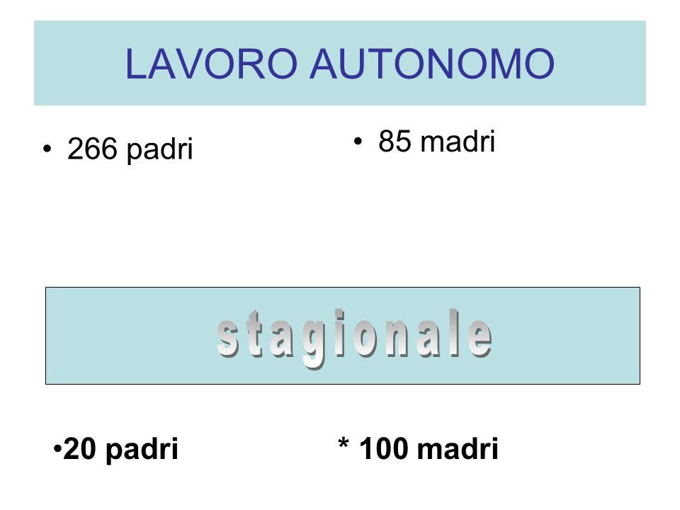 LAVORO AUTONOMO 266 padri 85 madri 20 padri * 100 madri