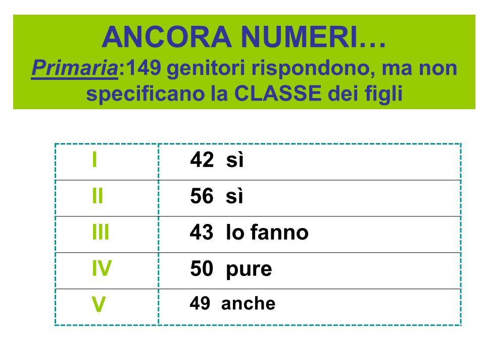 ANCORA NUMERI… Primaria:149 genitori rispondono, ma non specificano la CLASSE dei figli I 42 sì II 56 sì III 43 lo fanno IV 50 pure V 49 anche