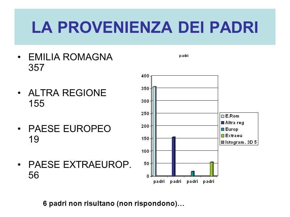 LA PROVENIENZA DEI PADRI EMILIA ROMAGNA 357 ALTRA REGIONE 155 PAESE EUROPEO 19 PAESE EXTRAEUROP. 56 6 padri non risultano (non rispondono)…