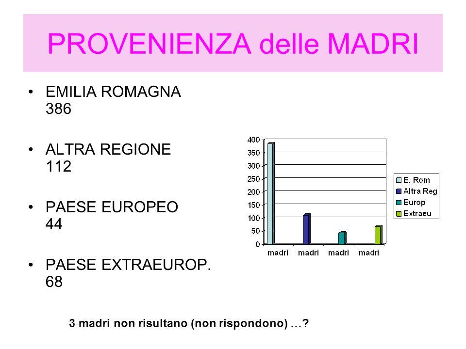 PROVENIENZA delle MADRI EMILIA ROMAGNA 386 ALTRA REGIONE 112 PAESE EUROPEO 44 PAESE EXTRAEUROP. 68 3 madri non risultano (non rispondono) …?