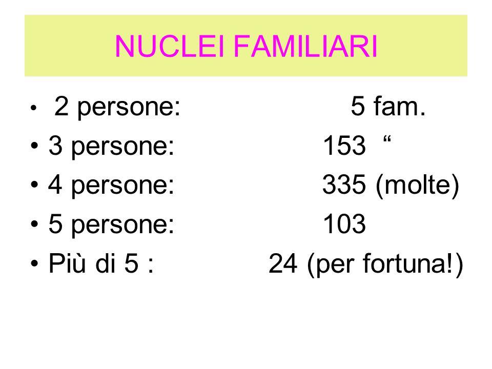 NUCLEI FAMILIARI 2 persone: 5 fam. 3 persone: 153 4 persone: 335 (molte) 5 persone: 103 Più di 5 : 24 (per fortuna!)