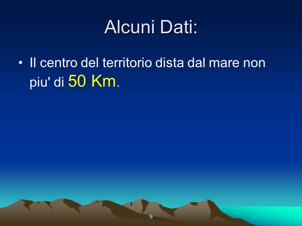 9 Alcuni Dati: Il centro del territorio dista dal mare non piu' di 50 Km.