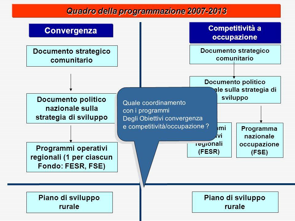 Convergenza Competitività a occupazione Documento strategico comunitario Quadro della programmazione 2007-2013 Documento politico nazionale sulla stra