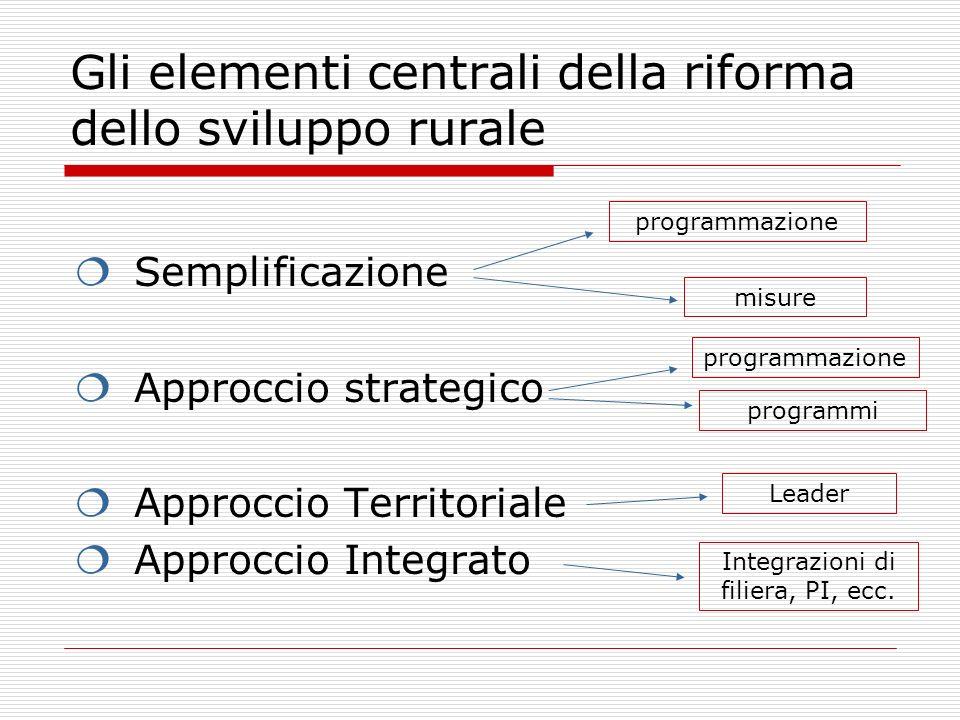 Gli elementi centrali della riforma dello sviluppo rurale Semplificazione Approccio strategico Approccio Territoriale Approccio Integrato programmazione misure programmazione programmi Leader Integrazioni di filiera, PI, ecc.