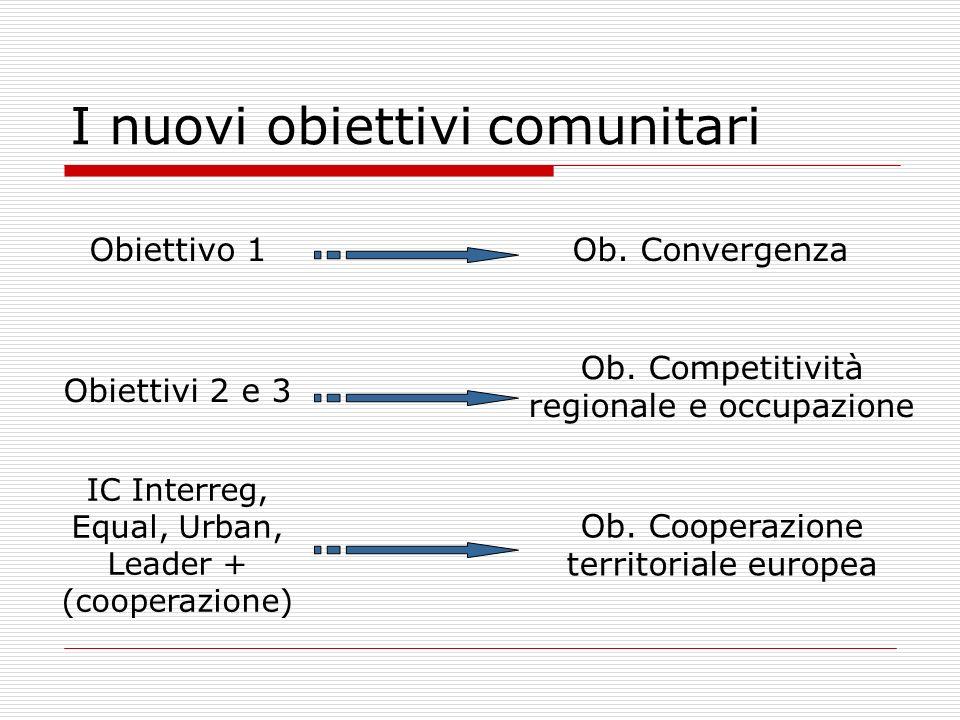 I nuovi obiettivi comunitari Obiettivo 1Ob. Convergenza Obiettivi 2 e 3 Ob. Competitività regionale e occupazione IC Interreg, Equal, Urban, Leader +