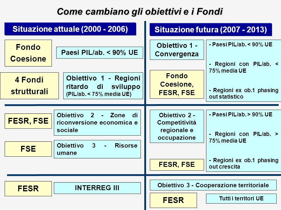 Situazione attuale (2000 - 2006) Situazione futura (2007 - 2013) Fondo Coesione Paesi PIL/ab. < 90% UE Obiettivo 1 - Convergenza - Paesi PIL/ab. < 90%