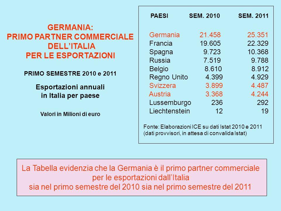 GERMANIA: PRIMO PARTNER COMMERCIALE DELLITALIA PER LE ESPORTAZIONI PRIMO SEMESTRE 2010 e 2011 Esportazioni annuali in Italia per paese Valori in Milio