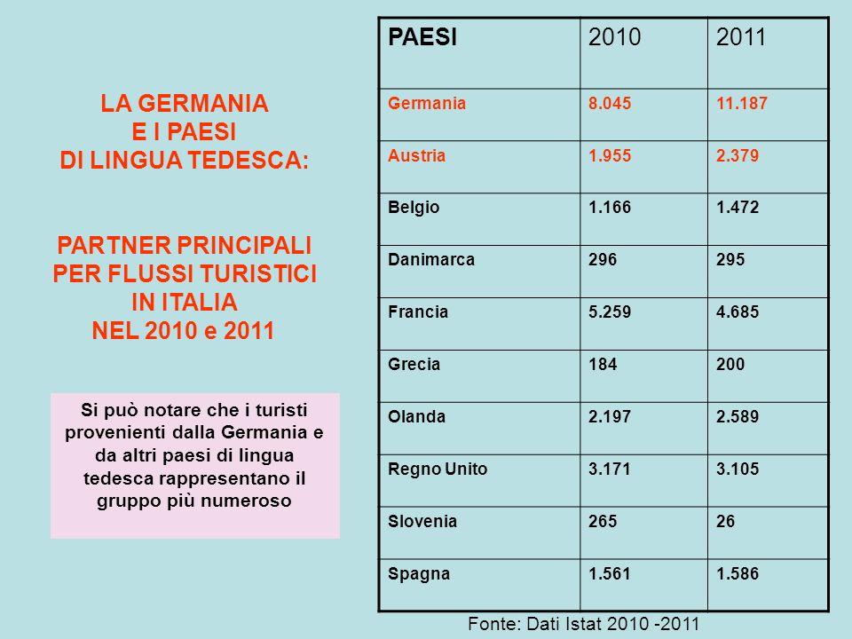 LA GERMANIA E I PAESI DI LINGUA TEDESCA: PARTNER PRINCIPALI PER FLUSSI TURISTICI IN ITALIA NEL 2010 e 2011 PAESI20102011 Germania8.04511.187 Austria1.