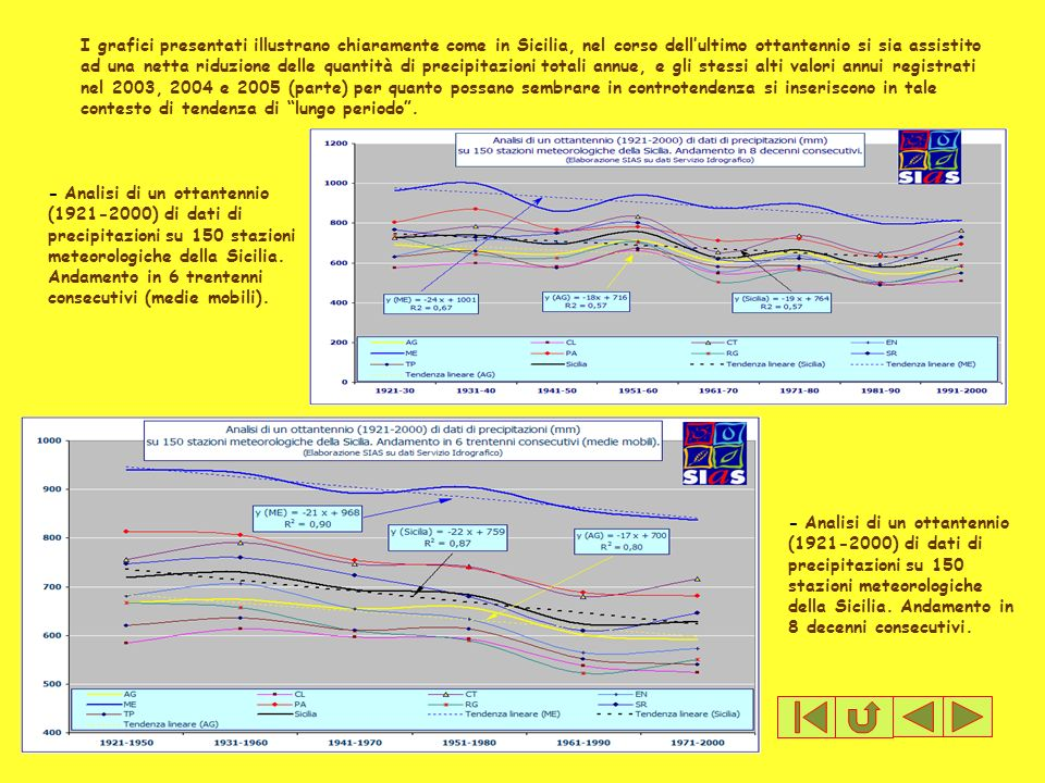 - Analisi di un ottantennio (1921-2000) di dati di precipitazioni su 150 stazioni meteorologiche della Sicilia. Andamento in 8 decenni consecutivi. I