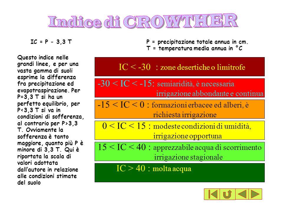 IC = P - 3,3 TP = precipitazione totale annua in cm. T = temperatura media annua in °C IC < -30 : zone desertiche o limitrofe -30 < IC < -15: semiarid