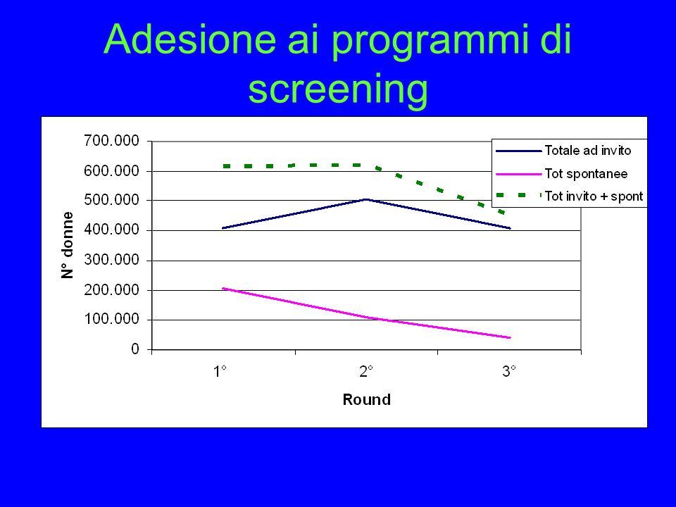 Adesione ai programmi di screening