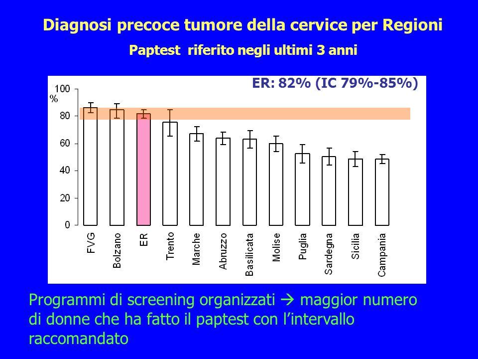 Programmi di screening organizzati maggior numero di donne che ha fatto il paptest con lintervallo raccomandato ER: 82% (IC 79%-85%) Diagnosi precoce tumore della cervice per Regioni Paptest riferito negli ultimi 3 anni