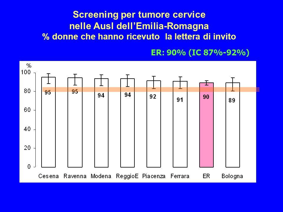 Screening per tumore cervice nelle Ausl dellEmilia-Romagna % donne che hanno ricevuto la lettera di invito ER: 90% (IC 87%-92%)
