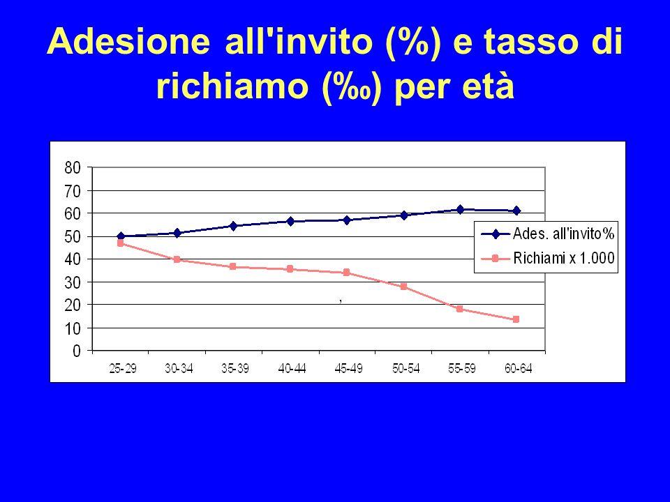 Adesione all invito (%) e tasso di richiamo () per età