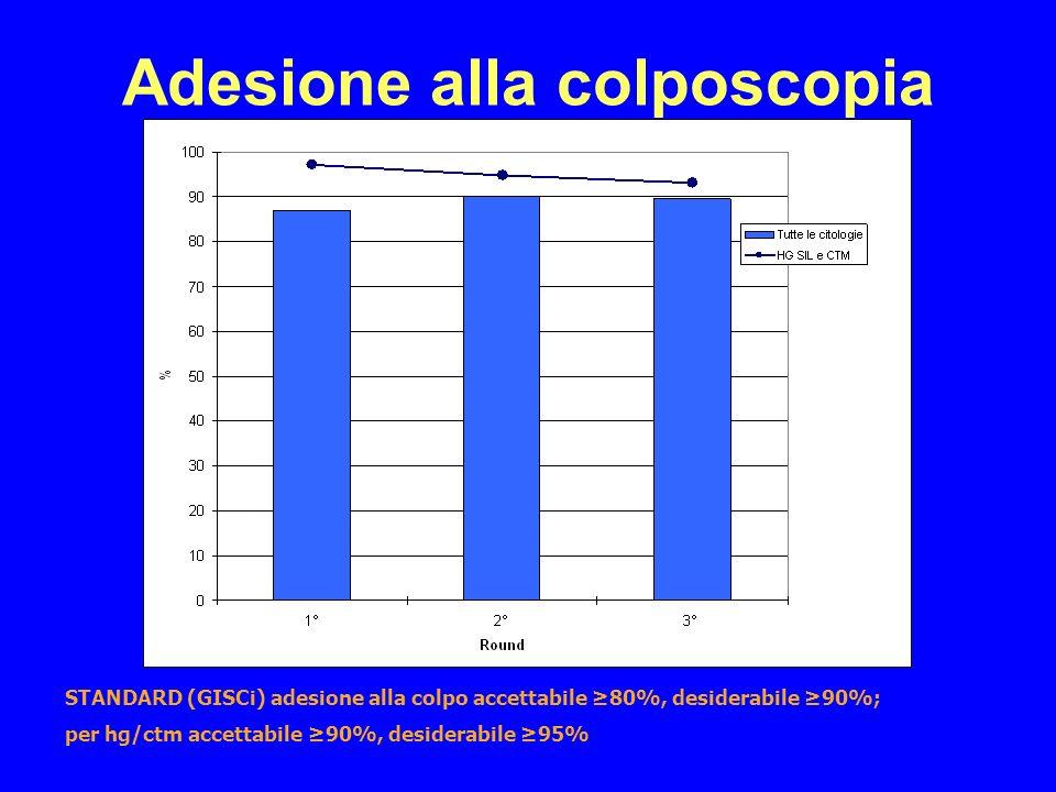 Adesione alla colposcopia STANDARD (GISCi) adesione alla colpo accettabile 80%, desiderabile 90%; per hg/ctm accettabile 90%, desiderabile 95%
