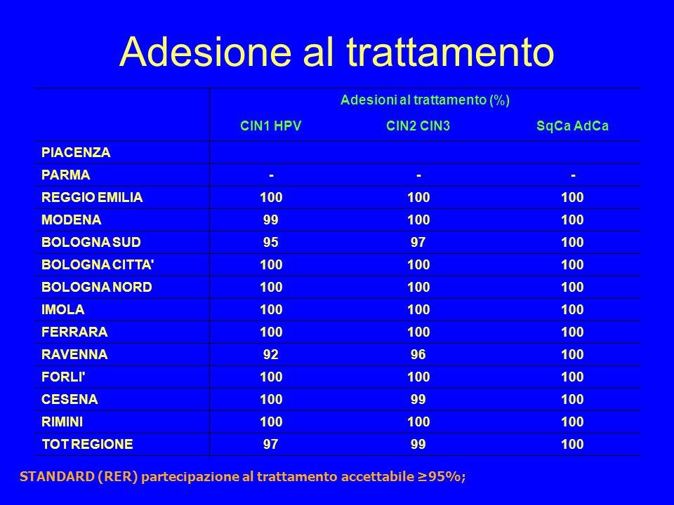Adesione al trattamento STANDARD (RER) partecipazione al trattamento accettabile 95%; Adesioni al trattamento (%) CIN1 HPVCIN2 CIN3SqCa AdCa PIACENZA PARMA--- REGGIO EMILIA100 MODENA99100 BOLOGNA SUD9597100 BOLOGNA CITTA 100 BOLOGNA NORD100 IMOLA100 FERRARA100 RAVENNA9296100 FORLI 100 CESENA10099100 RIMINI100 TOT REGIONE9799100