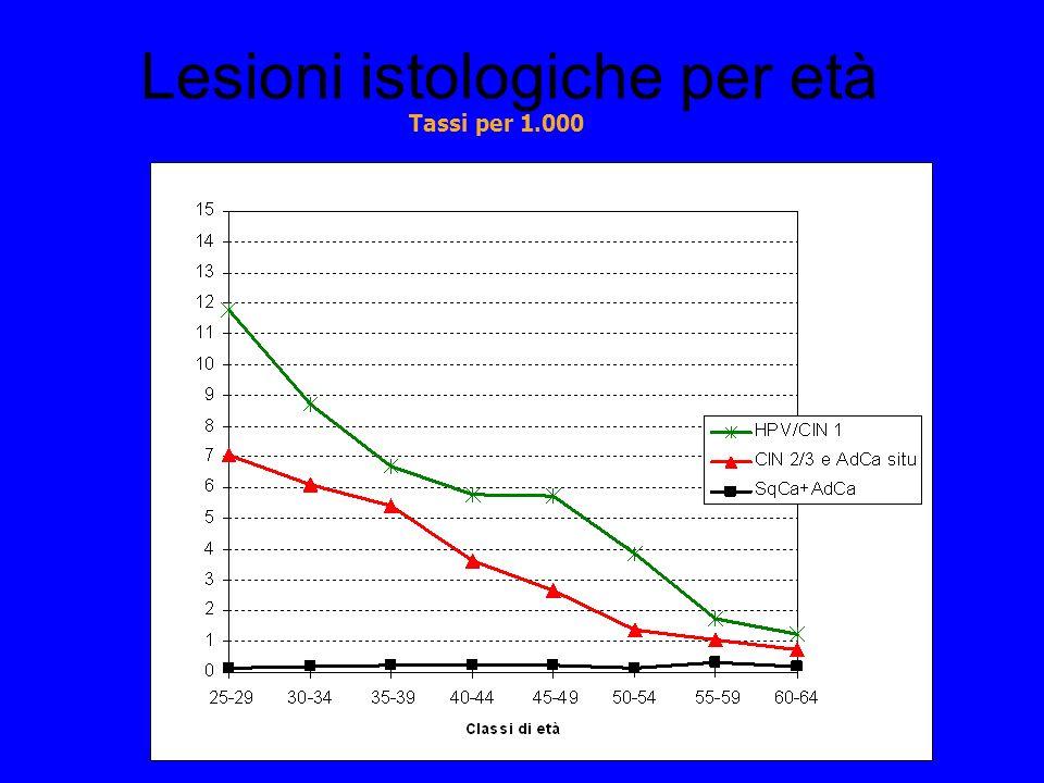 Lesioni istologiche per età Tassi per 1.000