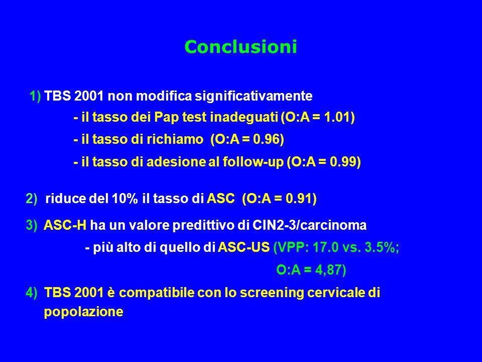 Conclusioni 1)TBS 2001 non modifica significativamente - il tasso dei Pap test inadeguati (O:A = 1.01) - il tasso di richiamo (O:A = 0.96) - il tasso di adesione al follow-up (O:A = 0.99) 2) riduce del 10% il tasso di ASC (O:A = 0.91) 3)ASC-H ha un valore predittivo di CIN2-3/carcinoma - più alto di quello di ASC-US (VPP: 17.0 vs.
