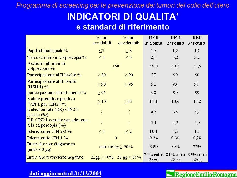 Programma di screening per la prevenzione dei tumori del collo dellutero INDICATORI DI QUALITA e standard di riferimento dati aggiornati al 31/12/2004