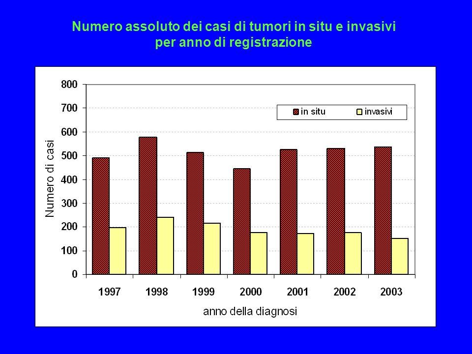 Numero assoluto dei casi di tumori in situ e invasivi per anno di registrazione
