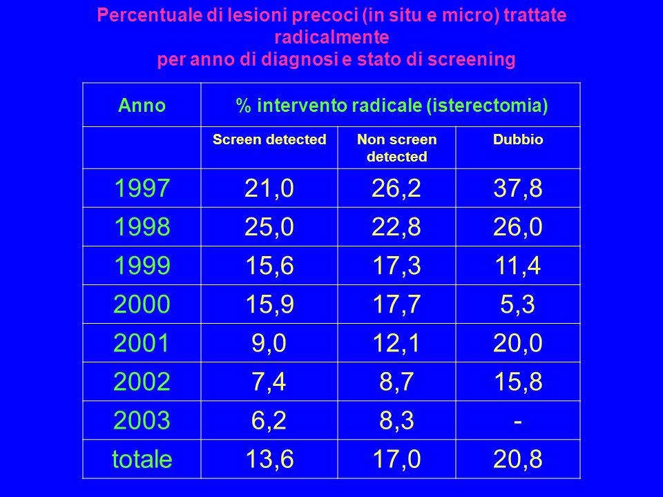 Anno% intervento radicale (isterectomia) Screen detectedNon screen detected Dubbio 199721,026,237,8 199825,022,826,0 199915,617,311,4 200015,917,75,3 20019,012,120,0 20027,48,715,8 20036,28,3- totale13,617,020,8 Percentuale di lesioni precoci (in situ e micro) trattate radicalmente per anno di diagnosi e stato di screening